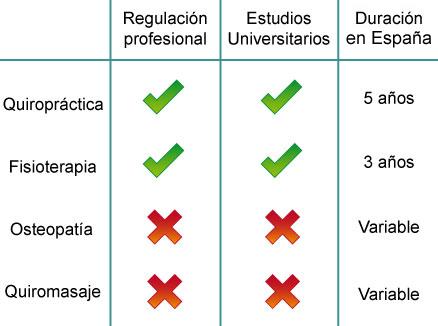 quiropractica-comparacion-fisioterapia-osteopatia